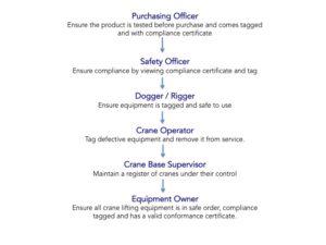 Crane Cage lifting compliance process